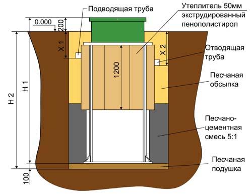 Евробион параметры котлована 2