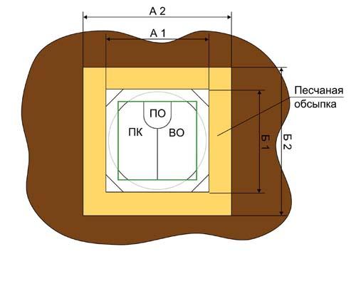 Евробион параметры котлована