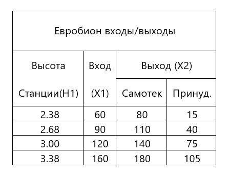 Евробион-размеры котлована 2