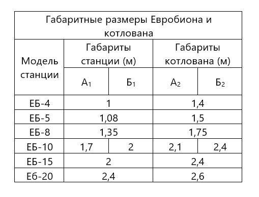 Евробион размеры котлована